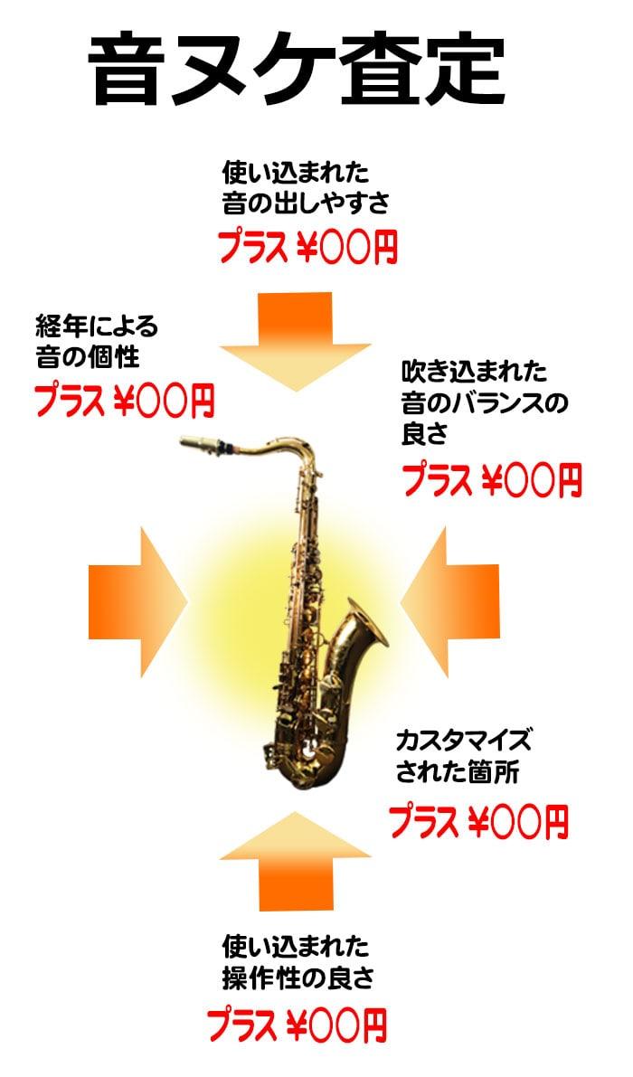 音ヌケ査定の評価基準