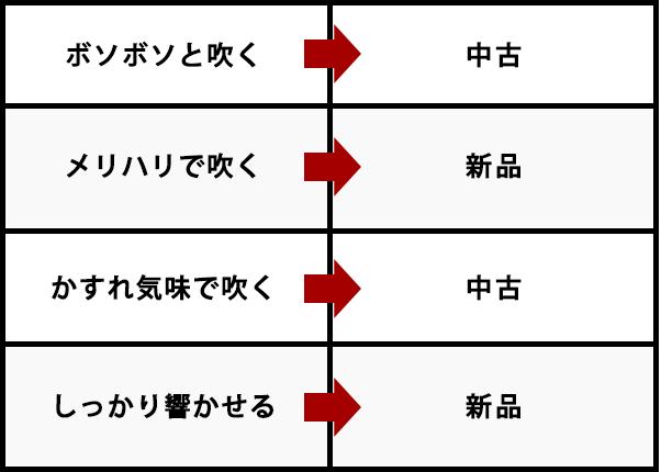 新品と中古の比較をしている表